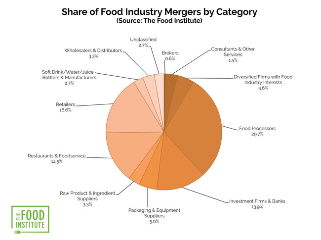 A breakdown of the food industry categories' merger activity