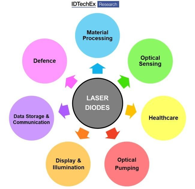 Laser diodes are integrated into direct diode lasers for material processing applications. Laser diodes are also used in academia for advanced scientific applications. Source: IDTechEx