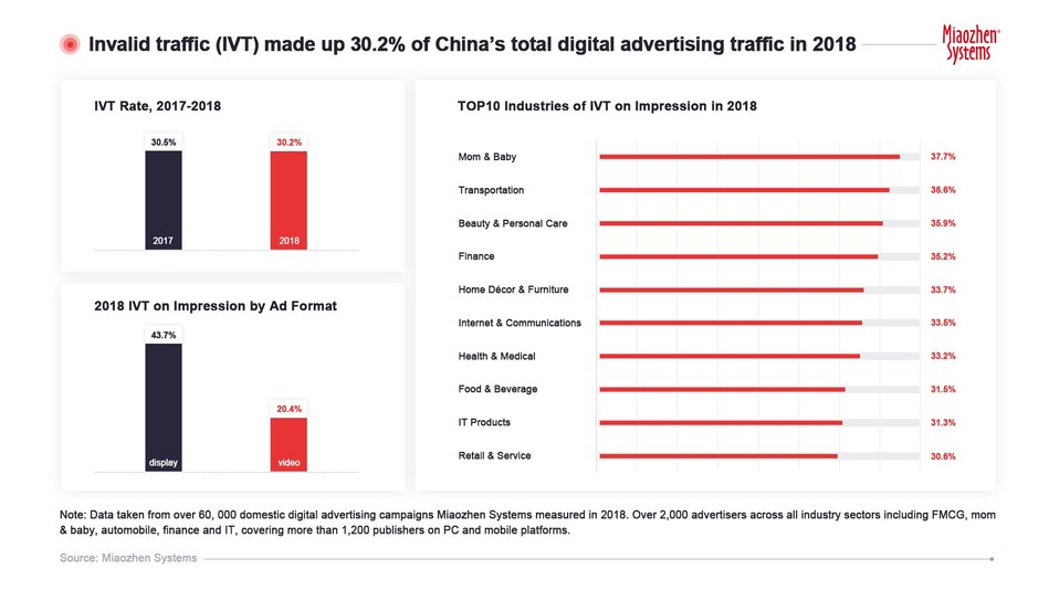 Invalid traffic (IVT) made up 30.2% of China's total advertising traffic in 2018