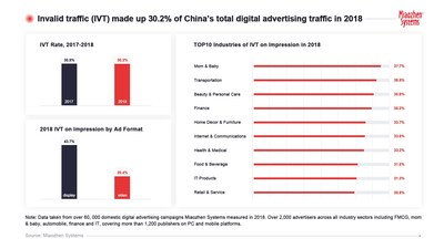 Miaozhen Systems finds 30.2% of China's digital ad traffic invalid in 2018