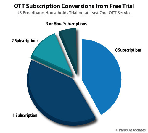 Parks Associates: Over Half of US Broadband Households Who Trial an OTT Video Subscription Service Convert to Paying Subscribers