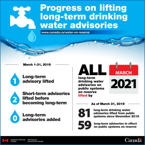 Monthly progress update through March 2019 on long-term drinking water advisories on public systems on reserve (CNW Group/Indigenous Services Canada)