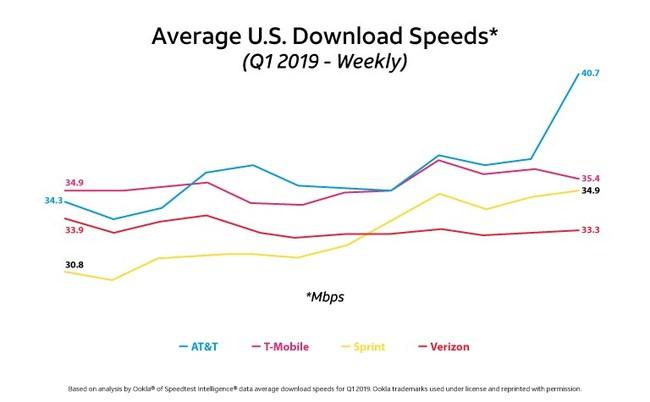 Average U.S. Download Speeds (Q1 2019)