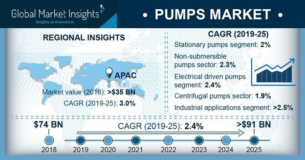 Pumps Market size is growing at over 2.4 percent CAGR to surpass USD 91 billion by 2025, according to a new research report by Global Market Insights, Inc.