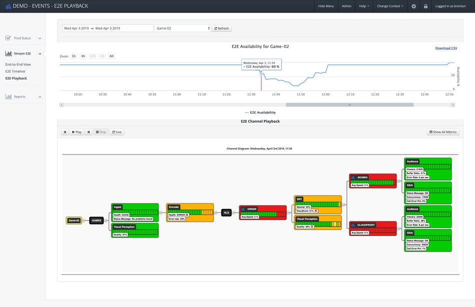 Incident Playback interface - analyse past incidents and improve OTT QoS