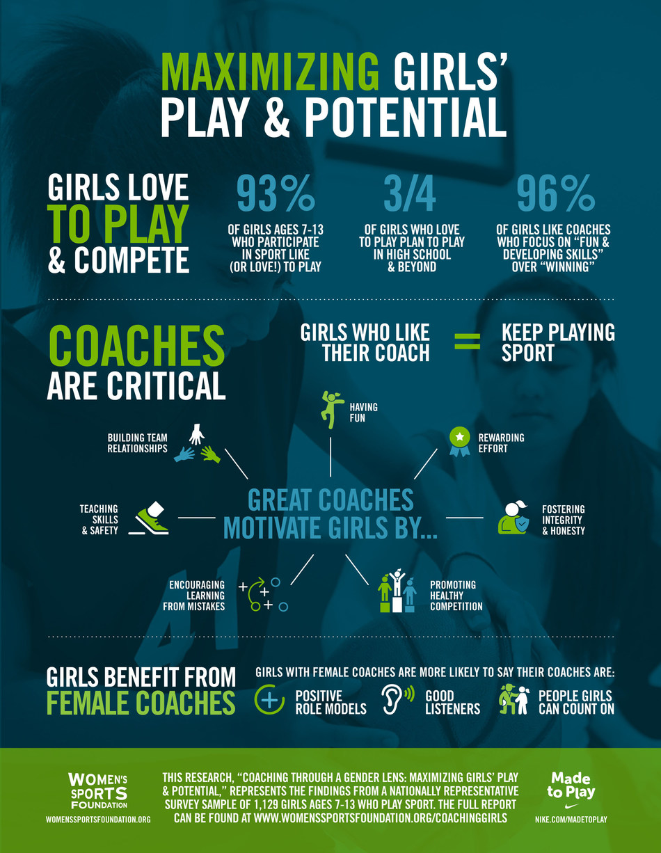 """Top findings from """"Coaching Through a Gender Lens: Maximizing Girls' Play and Potential,"""" a report from the Women's Sports Foundation and Nike's Social & Community Impact division."""