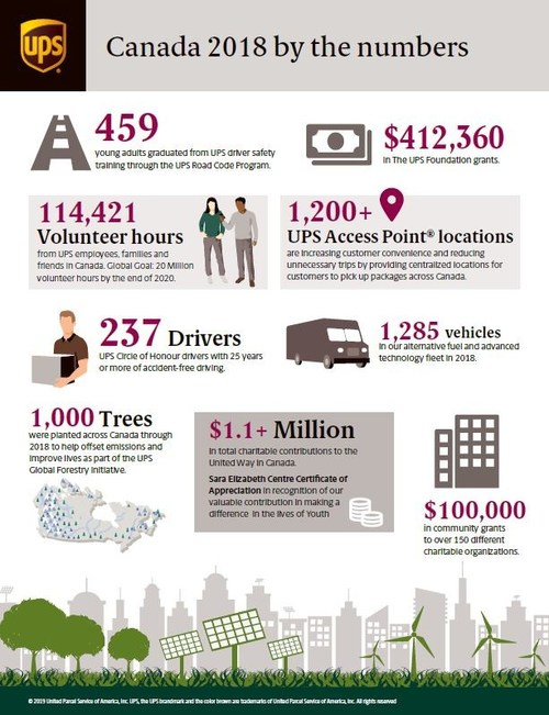 UPS® contributed over $1.6M to Canadian communities in 2018 (CNW Group/UPS Canada Ltd.)