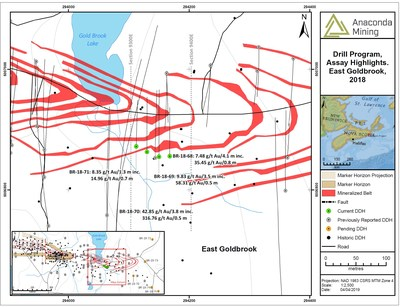 Exhibit A. A map showing the location of drill holes completed as part of the Metallurgical Drill Program and drilled along an 80-metre strike between cross sections 9300E and 9400E. (CNW Group/Anaconda Mining Inc.)