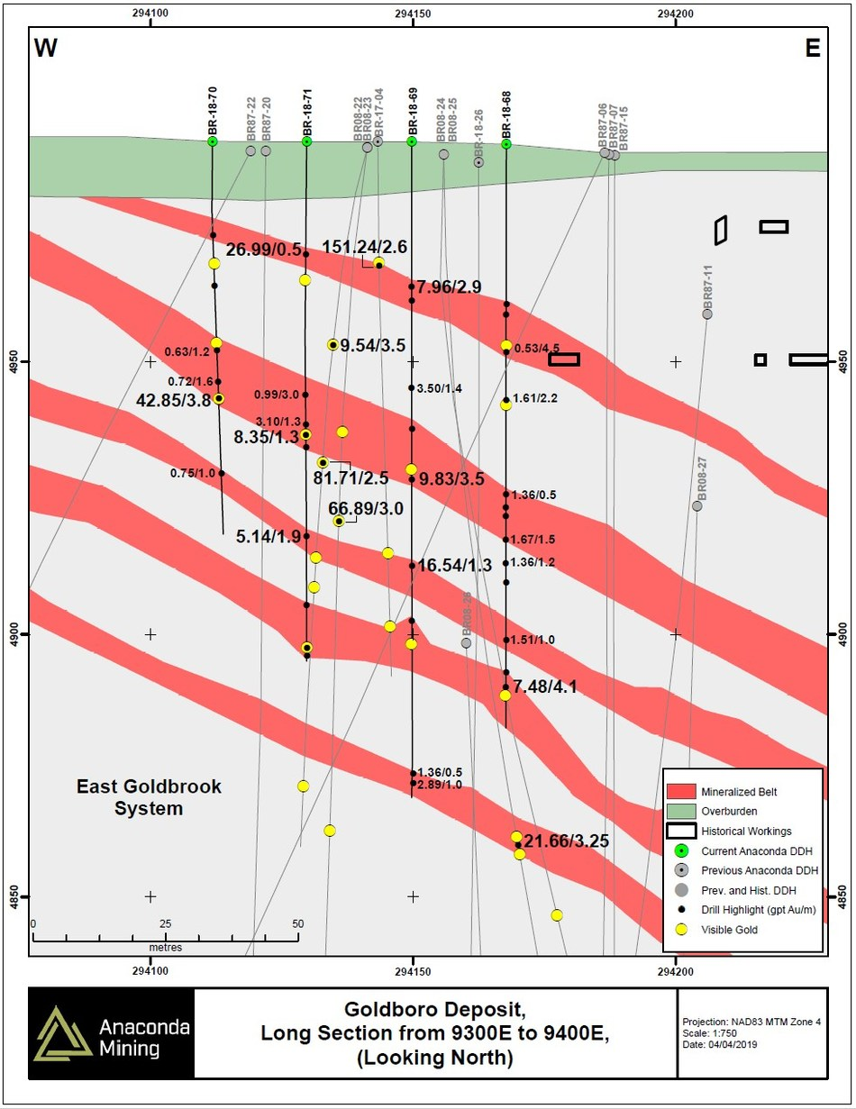 Exhibit B. A vertical long section through the area of the EG Gold System drilled as part of the Metallurgical Drill Program between cross sections 9300E and 9400E, showing selected highlights of recent and previous drilling. (CNW Group/Anaconda Mining Inc.)