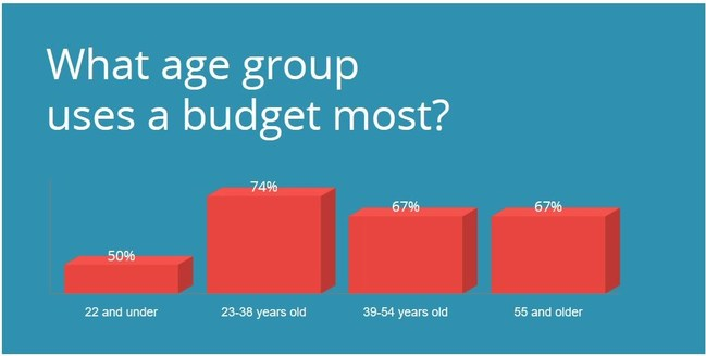 Younger people are budgeting more than their elders. Saying and doing are seldom the same. Despite feeling that everyone should use a budget, only two-thirds of respondents say they do. 67% of people have a budget - 33% don't maintain a budget.