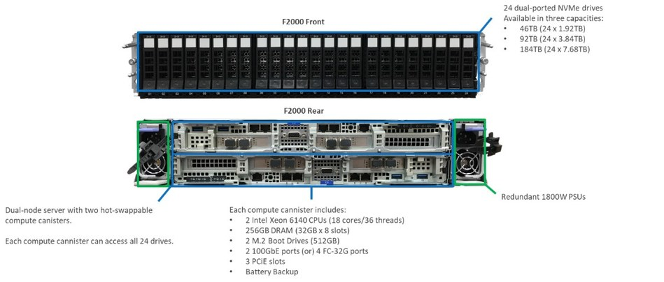 Quantum F2000 All Flash Storage Hardware Architecture