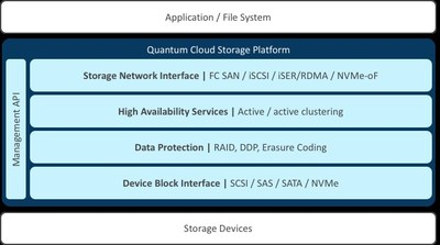 Quantum Cloud Storage Platform Architecture