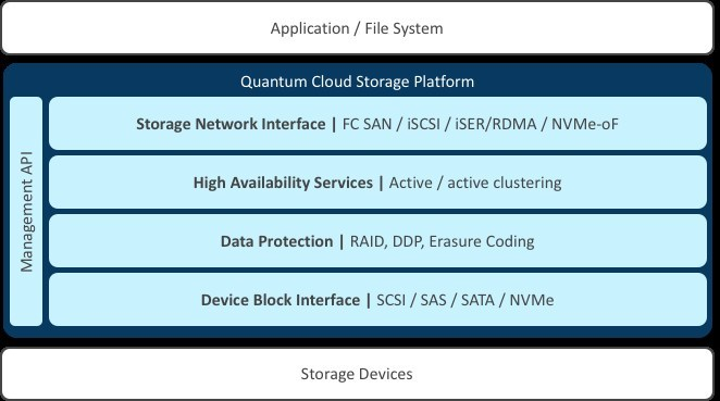 Quantum Unveils New F-Series NVMe Storage Platform for