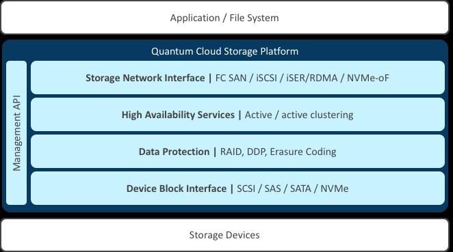 Quantum Cloud Storage Platform Architecture