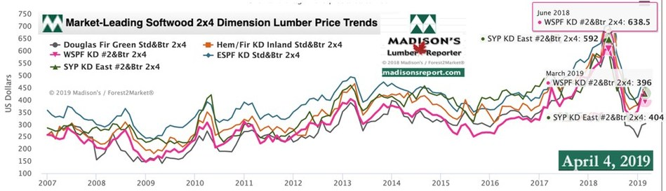 Benchmark lumber commodity prices: Western & Eastern Spruce-Pine-Fir, Hem/Fir Inland Douglas fir (green) and Southern Yellow Pine KD 2x4 #2&Btr 2007 - 2019 (CNW Group/Madison's Lumber Reporter)