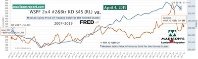 Median Sales Price of Houses Sold in USA vs Benchmark Softwood Lumber Prices 2007 to 2019 (CNW Group/Madison's Lumber Reporter)