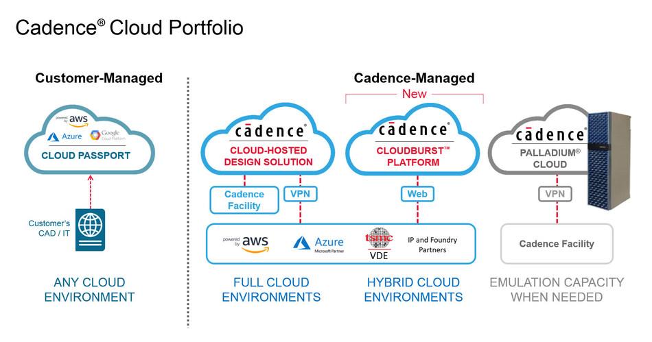 Cadence Extends Cloud Leadership With New CloudBurst