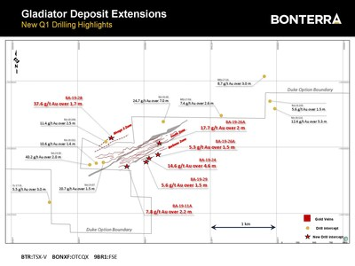 New Q1 Drilling Highlights (CNW Group/Bonterra Resources Inc.)
