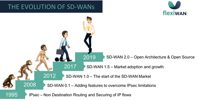 The evolution of SD-WANs
