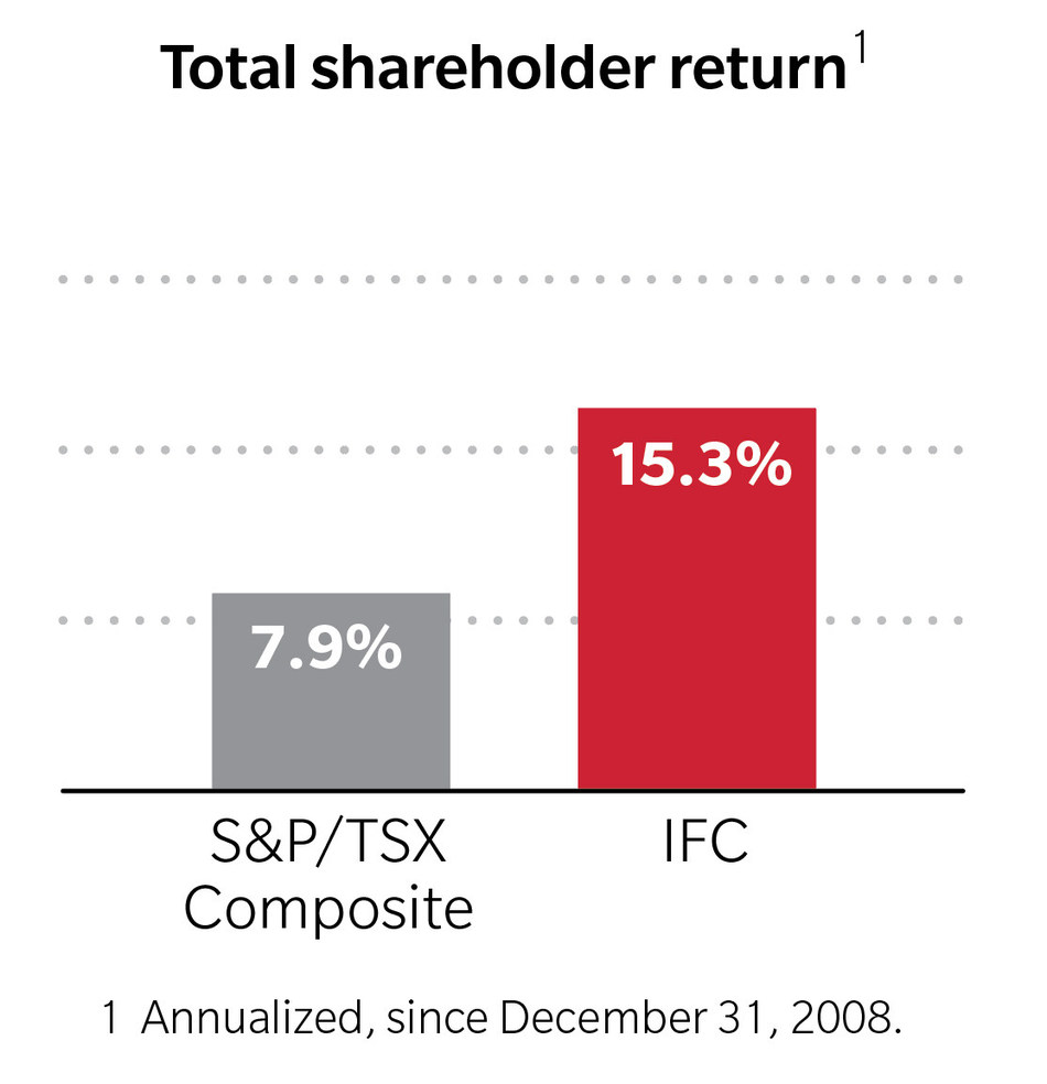 Total shareholder return (CNW Group/Intact Financial Corporation)