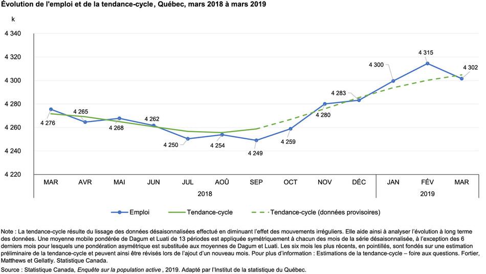 Évolution de l'emploi et de la tendance-cycle, Québec, mars 2018 à mars 2019 (Groupe CNW/Institut de la statistique du Québec)