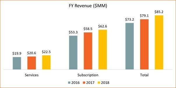 FY Revenue ($MM)