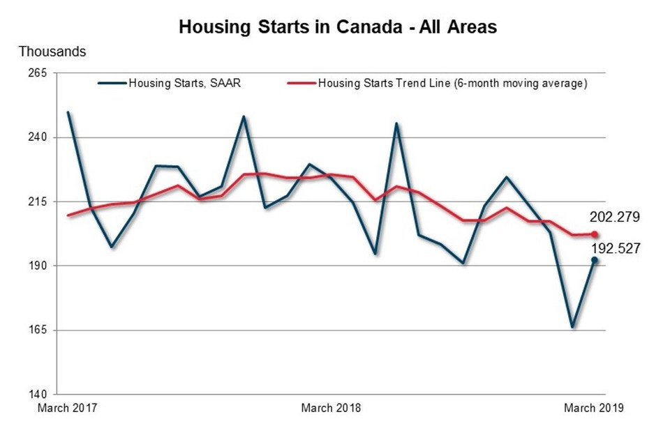 Housing Starts in Canada (all areas) (CNW Group/Canada Mortgage and Housing Corporation)