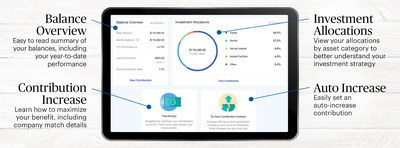 Paychex, Inc., one of the nation's leading providers in 401(k) recordkeeping services, has released a series of enhancements to both its participant dashboard and advisor portal, designed to simplify the process of enrolling in and managing a 401(k) plan.