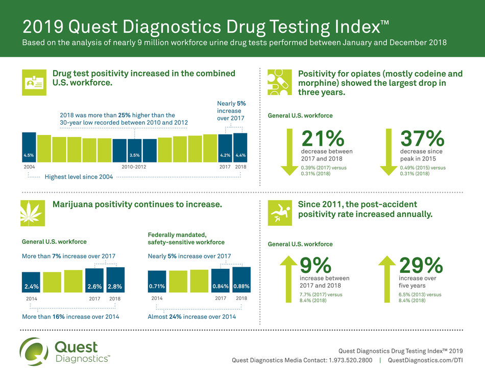 2019 Quest Diagnostics Drug Testing Index™: Based on the analysis of nearly 9 million workforce urine drug tests performed between January and December 2018.