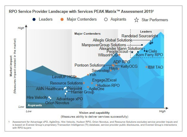 Innovation in Total Talent Acquisition and high-volume hiring led to Cielo being named a Leader and Star Performer in Everest Group's 2019 PEAK Matrix Assessement of RPO providers.