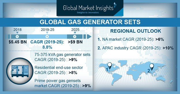 The worldwide Gas Generator Sets Market is set achieve more than 8 percent CAGR from 2019 to 2025, owing to increasingly stringent environmental norms.