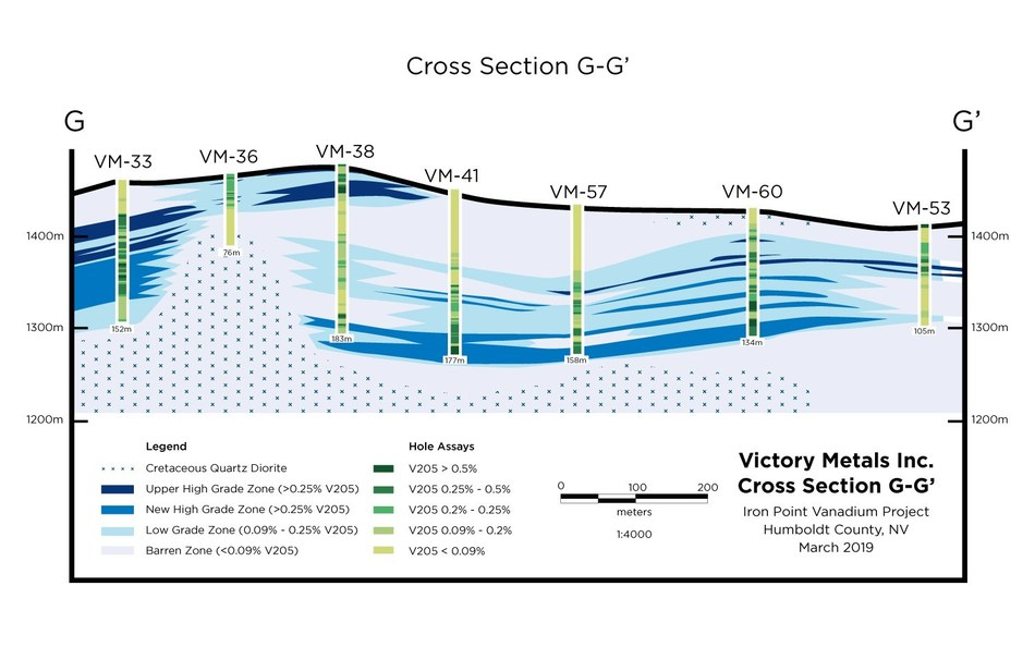 Figure 2.  Cross section G-G' showing distribution of vanadium mineralization in relation to the current geologic interpretation. (CNW Group/Victory Metals Inc)
