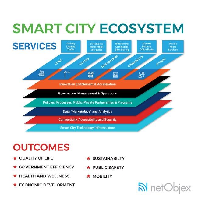 Smart City Ecosystem