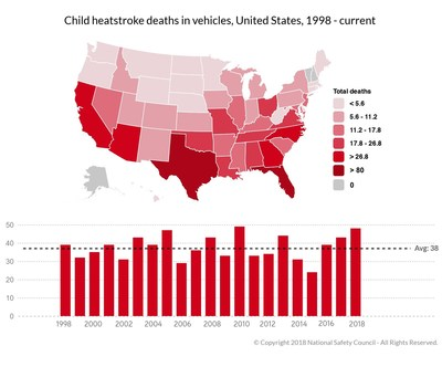 "Fifty-one children in the U.S. died in 2018 of pediatric vehicular heatstroke, topping the single-year high of 49 set in 2010. In response, the National Safety Council is releasing a free online training ""Children in Hot Cars"" that provides vital information about pediatric vehicular heatstroke and outlines how distraction and other behaviors can lead to these unnecessary deaths."
