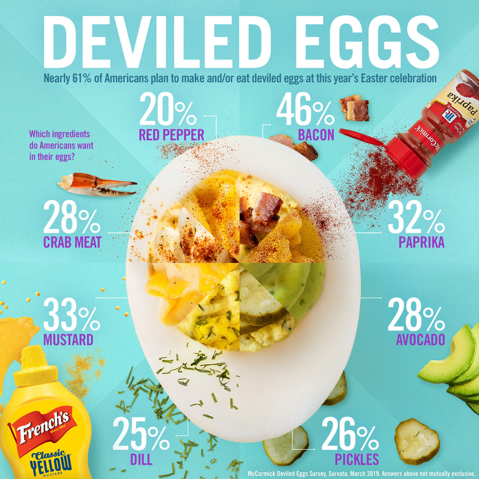 New online survey commissioned by McCormick: What Americans want to try in their deviled eggs