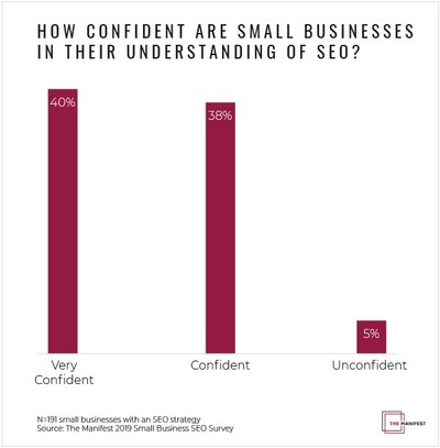 Graph of Small Businesses' Confidence in SEO Knowledge