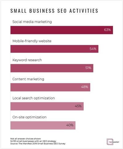 Graph of Small Business SEO Activities