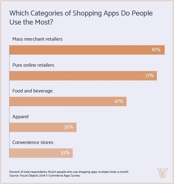 Graph of shopping apps people use most