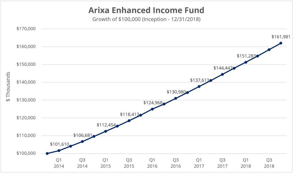 Arixa Enhanced Income Fund