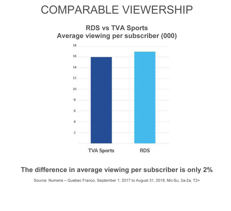 Fees For Specialty Channels Quebecor Calls For Changes To Benefit Consumers And The Industry