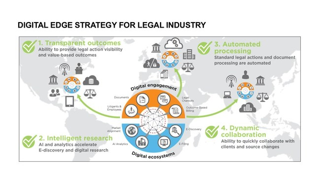 Digital Edge Strategy for Legal Industry