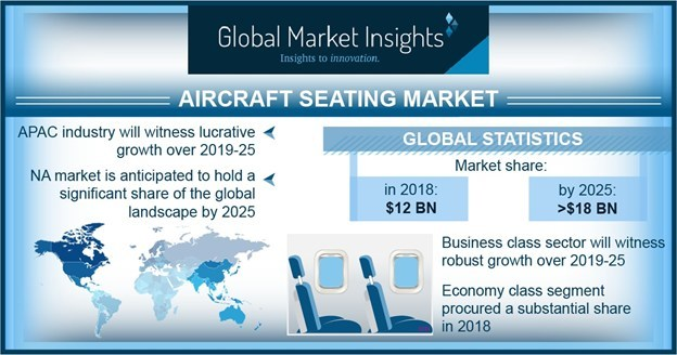 North America aircraft seating market will showcase significant growth over the forecast timeframe owing to high concentration of aircraft manufacturers across the region.
