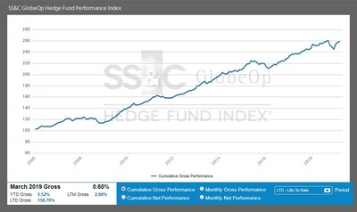 SS&CGlobeOp Hedge Fund Performance Index