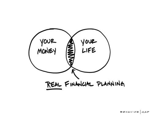 Financial Life Management