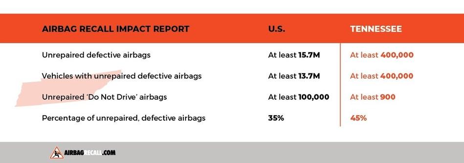 (PRNewsfoto/Airbag Recall)