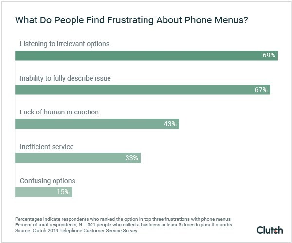 Graph - people's top frustrations with phone menus
