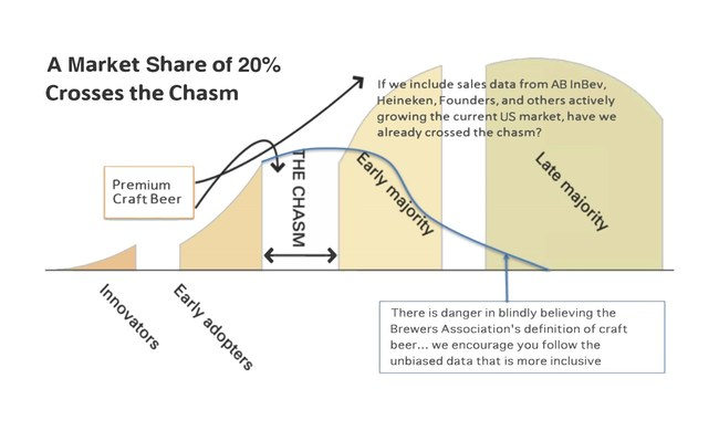 A Market Share of 20 Percent Crosses the Chasm