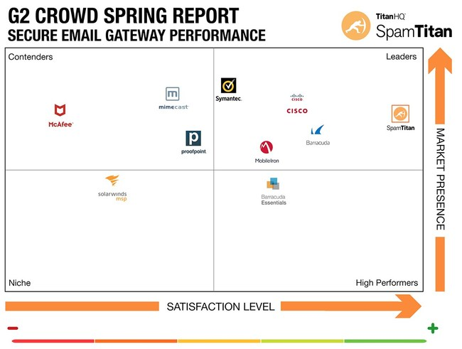 TitanHQ the leader in business email security, today announced it has been recognized as a leader in the G2 Crowd Grid?  Spring 2019 Report for Email Security.