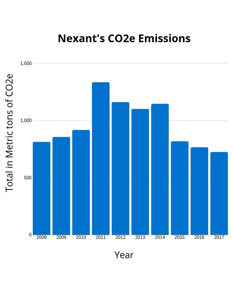 Nexant's C02e Emissions 2008-2017