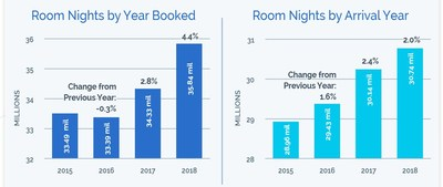 Knowland Room Night Data: CVBs sourced demand is outpacing expectations for overall demand growth. CVB room nights booked in 2018 were up by 4.4% over 2017 and room nights actualized in 2018 also grew by 2.0% over 2017.
